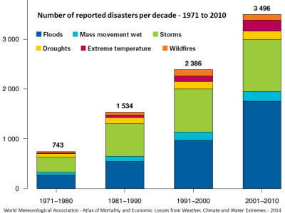 Poster - disasters per decade