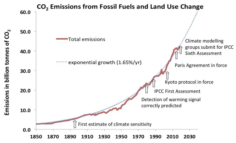 Poster - Carbon dioxide emissions