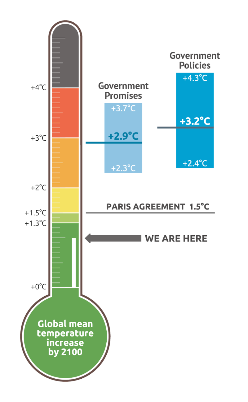 Poster - thermometer